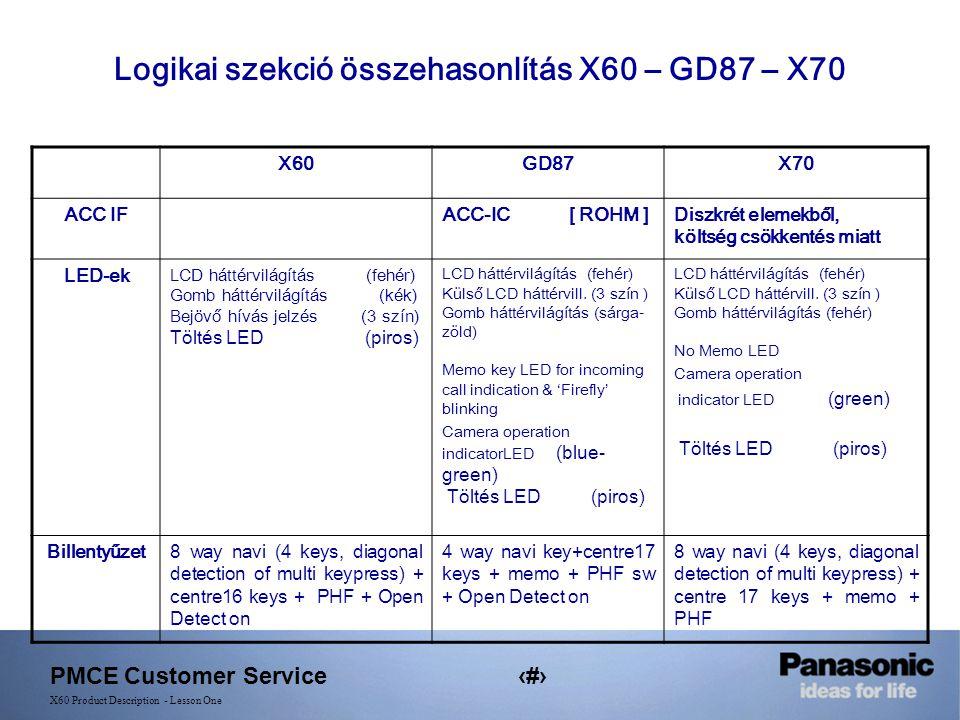 PMCE Customer Service9 X60 Product Description - Lesson One X60GD87X70 ACC IFACC-IC [ ROHM ]Diszkrét elemekből, költség csökkentés miatt LED-ek LCD háttérvilágítás (fehér) Gomb háttérvilágítás (kék) Bejövő hívás jelzés (3 szín) Töltés LED (piros) LCD háttérvilágítás (fehér) Külső LCD háttérvill.