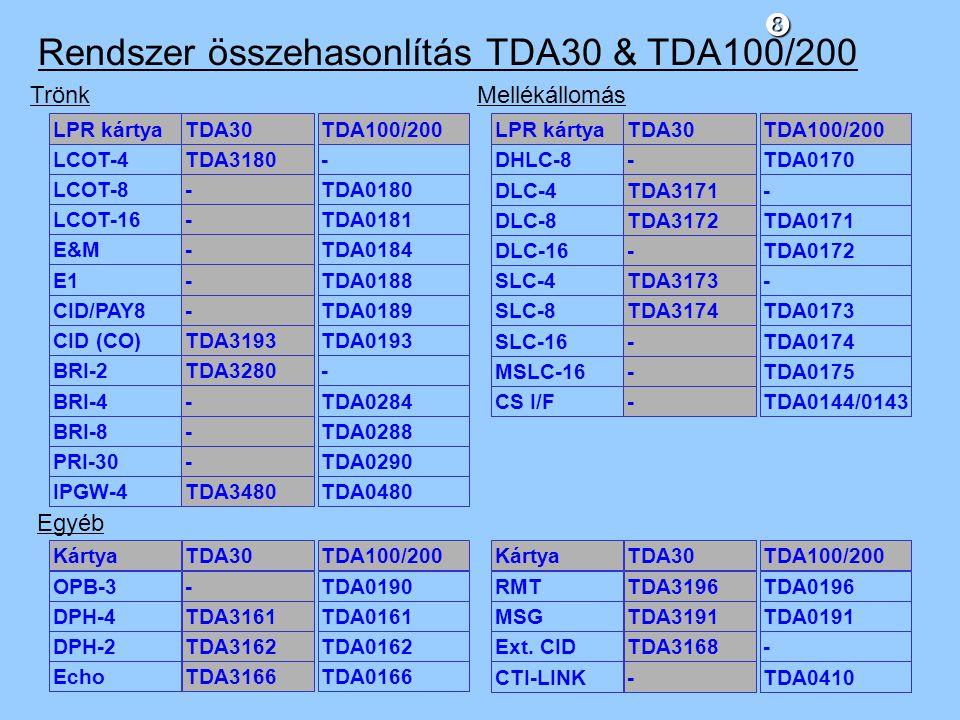 Rendszer összehasonlítás TDA30 & TDA100/200 IPGW-4 PRI-30 BRI-8 BRI-4 CID (CO) CID/PAY8 E1 E&M LCOT-16 LCOT-8 LPR kártya LCOT-4 BRI-2 TDA3480 - - - TDA3193 - - - - - TDA30 TDA3180 TDA3280 TDA0480 TDA0290 TDA0288 TDA0284 TDA0193 TDA0189 TDA0188 TDA0184 TDA0181 TDA0180 TDA100/200 - - MSLC-16 SLC-16 DHLC-8 DLC-16 DLC-8 SLC-8 LPR kártyaTDA30TDA100/200 DLC-4 SLC-4 CS I/F - - - - TDA3172 TDA3174 TDA3171 TDA3173 - TDA0175 TDA0174 TDA0170 TDA0172 TDA0171 TDA0173 - - TDA0144/0143 Trönk Mellékállomás Egyéb Ext.