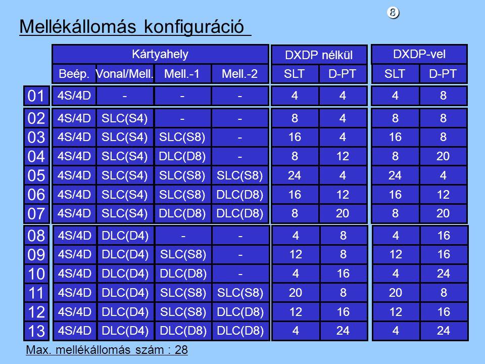 Mellékállomás konfiguráció 01 4S/4D---4448 Beép.Vonal/Mell.Mell.-1Mell.-2SLTD-PTSLTD-PT Kártyahely DXDP nélkül DXDP-vel 02 03 04 05 06 07 4S/4DSLC(S4) 4S/4DSLC(S4) 4S/4DSLC(S4) 4S/4DSLC(S4) 4S/4DSLC(S4) 4S/4DSLC(S4) -- SLC(S8)- DLC(D8)- SLC(S8) DLC(D8) 84 164 812 244 1612 820 88 168 820 244 1612 820 08 09 10 11 12 13 4S/4DDLC(D4)-- 4S/4DDLC(D4)SLC(S8)- 4S/4DDLC(D4)DLC(D8)- 4S/4DDLC(D4)SLC(S8) 4S/4DDLC(D4)SLC(S8)DLC(D8) 4S/4DDLC(D4)DLC(D8) 48 128 416 208 1216 424 416 1216 424 208 1216 424 Max.