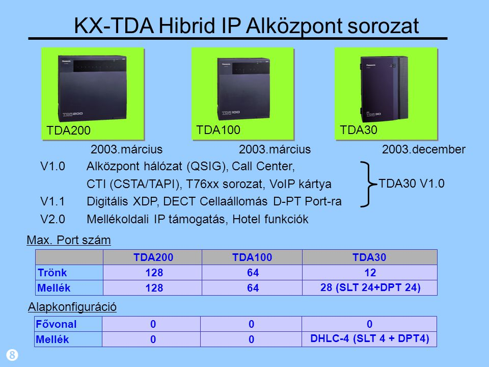 V1.0Alközpont hálózat (QSIG), Call Center, CTI (CSTA/TAPI), T76xx sorozat, VoIP kártya V1.1Digitális XDP, DECT Cellaállomás D-PT Port-ra V2.0Mellékoldali IP támogatás, Hotel funkciók KX-TDA Hibrid IP Alközpont sorozat TDA30 2003.december TDA200 TDA100 2003.március Max.
