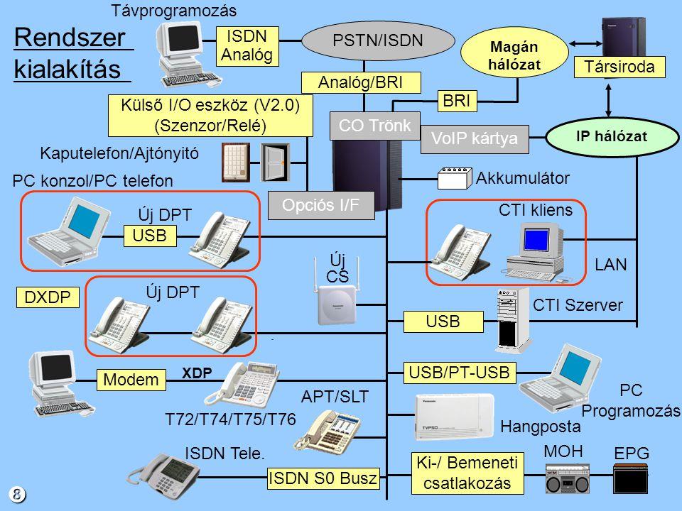 CO vonal konfiguráció 01 ----000 CO-1CO-2CO/MellékIPGWBRIAnalógÖssz.