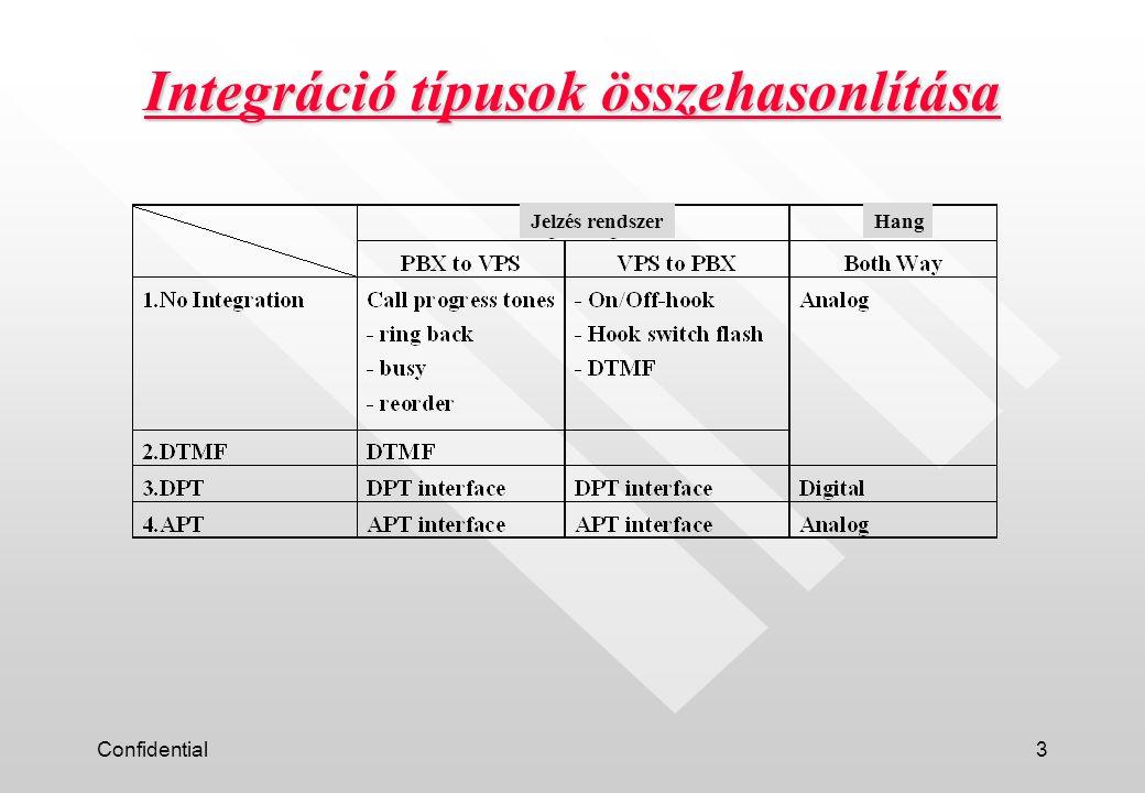 Confidential14 Egyéb általános funkciók n VPS sorbanálló funkció.