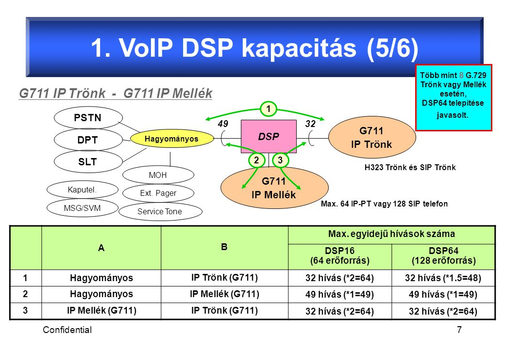 Confidential7 1. VoIP DSP kapacitás (5/6) G711 IP Trönk - G711 IP Mellék A B Max.