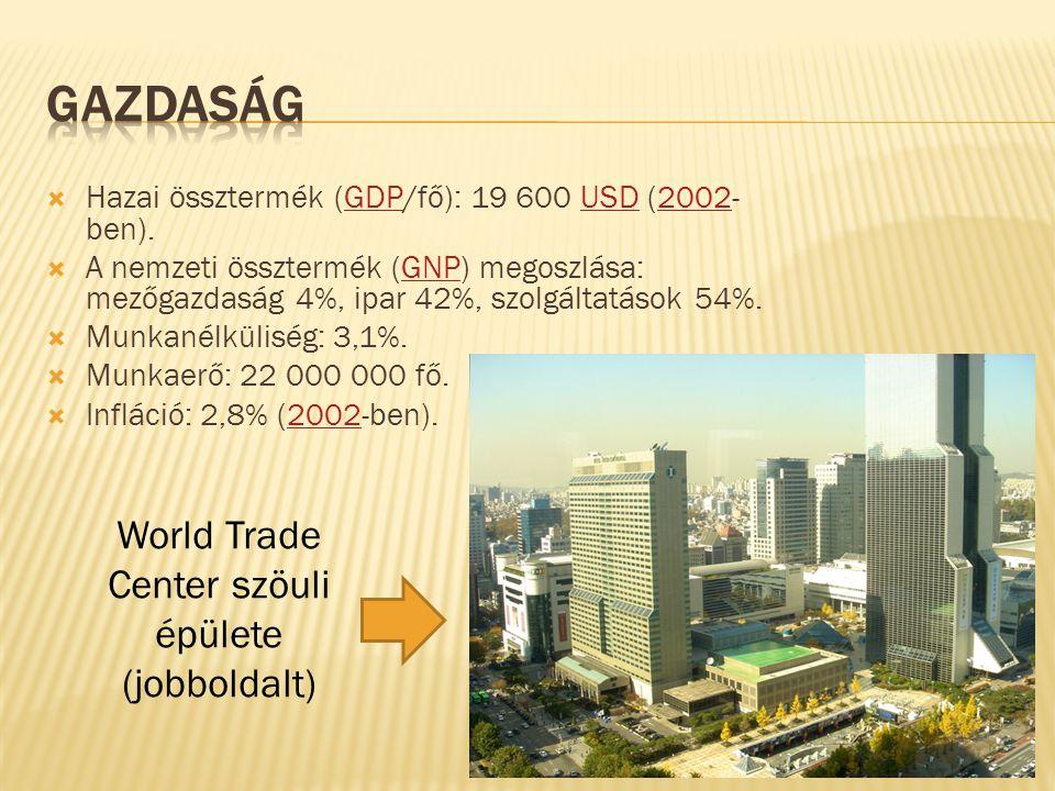  Hazai össztermék (GDP/fő): 19 600 USD (2002- ben).GDPUSD2002  A nemzeti össztermék (GNP) megoszlása: mezőgazdaság 4%, ipar 42%, szolgáltatások 54%.GNP  Munkanélküliség: 3,1%.