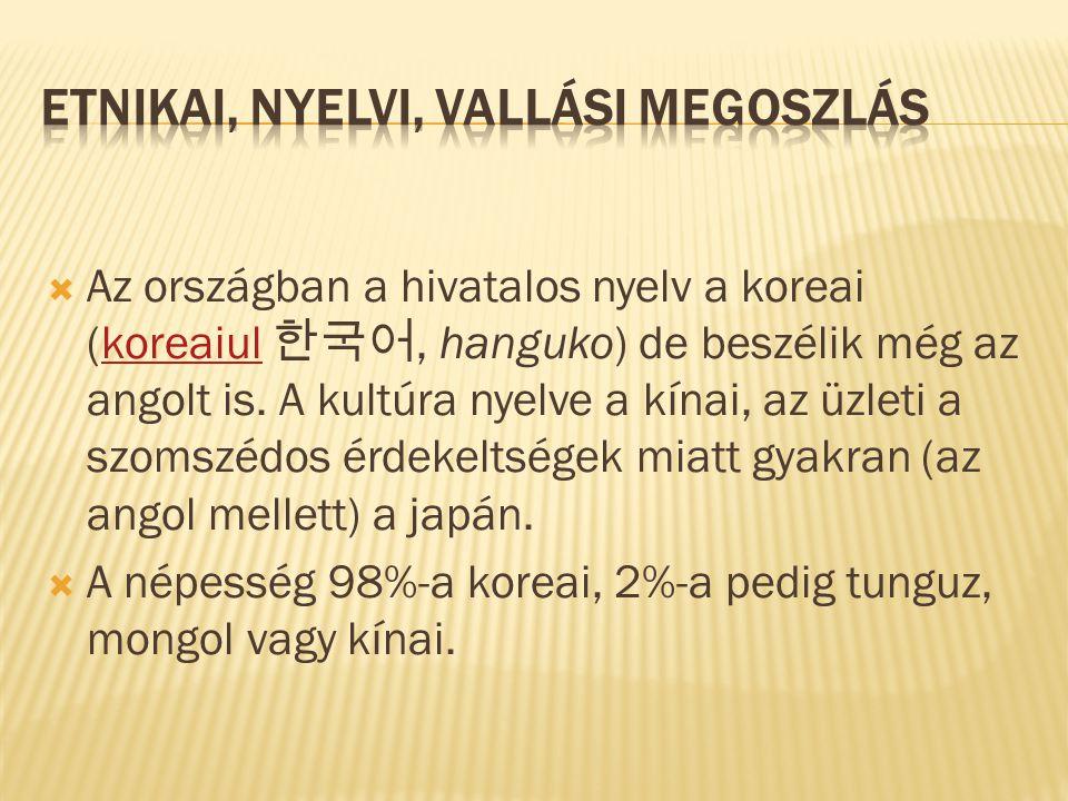  Az országban a hivatalos nyelv a koreai (koreaiul 한국어, hanguko) de beszélik még az angolt is.