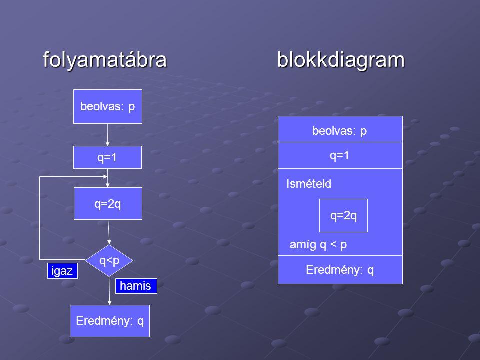 folyamatábrablokkdiagram folyamatábrablokkdiagram q=2q q<p Eredmény: q hamis igaz beolvas: p q=1 beolvas: p q=1 Ismételd amíg q < p q=2q Eredmény: q