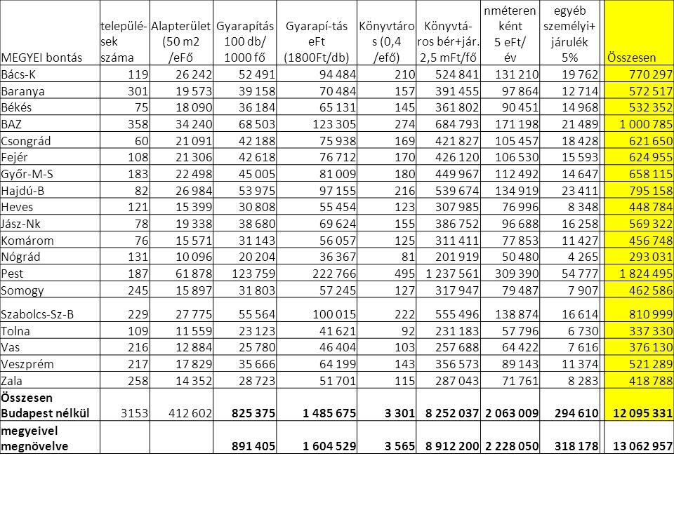 MEGYEI bontás települé- sek száma Alapterület (50 m2 /eFő Gyarapítás 100 db/ 1000 fő Gyarapí-tás eFt (1800Ft/db) Könyvtáro s (0,4 /efő) Könyvtá- ros bér+jár.