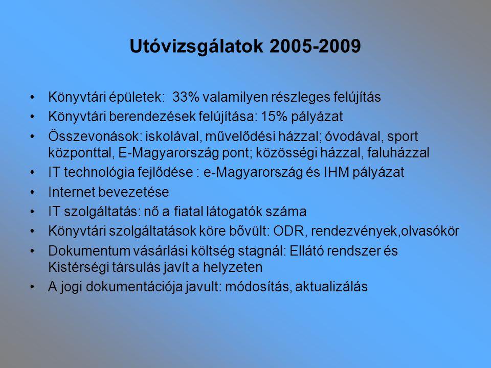 Utóvizsgálatok 2005-2009 Könyvtári épületek: 33% valamilyen részleges felújítás Könyvtári berendezések felújítása: 15% pályázat Összevonások: iskoláva