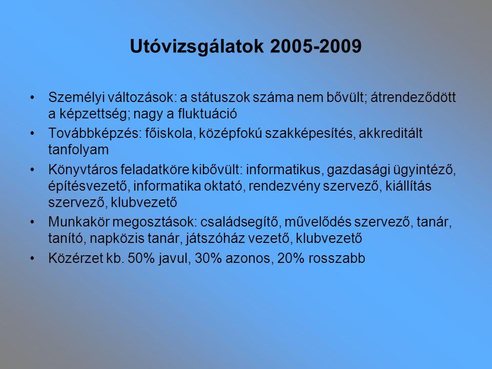 Utóvizsgálatok 2005-2009 Személyi változások: a státuszok száma nem bővült; átrendeződött a képzettség; nagy a fluktuáció Továbbképzés: főiskola, közé