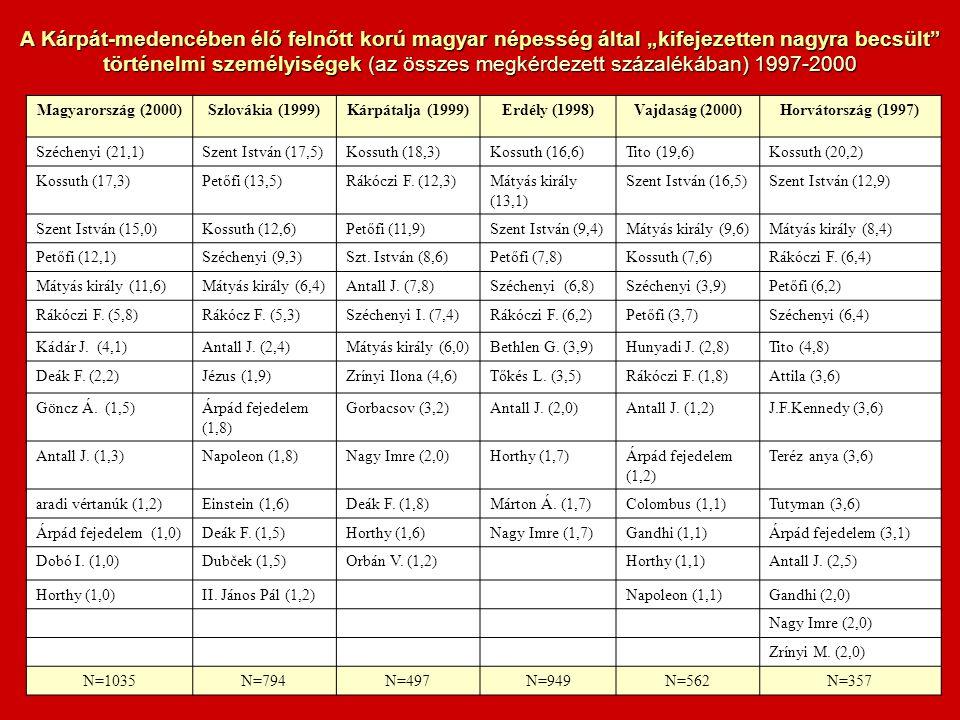 Magyarország (2000)Szlovákia (1999)Kárpátalja (1999)Erdély (1998)Vajdaság (2000)Horvátország (1997) Széchenyi (21,1)Szent István (17,5)Kossuth (18,3)Kossuth (16,6)Tito (19,6)Kossuth (20,2) Kossuth (17,3)Petőfi (13,5)Rákóczi F.