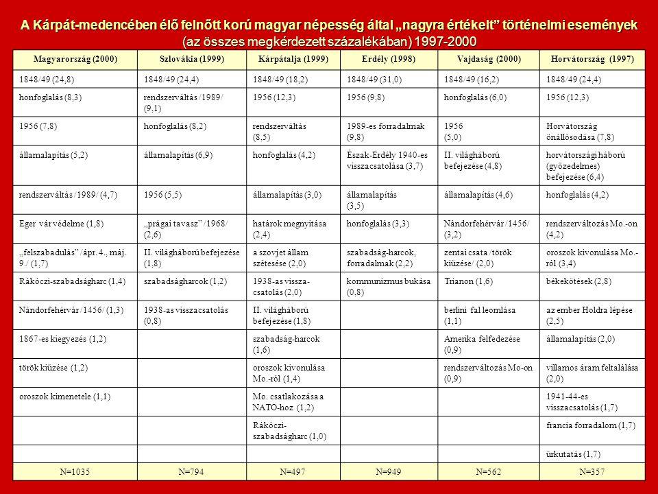 Magyarország (2000)Szlovákia (1999)Kárpátalja (1999)Erdély (1998)Vajdaság (2000)Horvátország (1997) 1848/49 (24,8)1848/49 (24,4)1848/49 (18,2)1848/49 (31,0)1848/49 (16,2)1848/49 (24,4) honfoglalás (8,3)rendszerváltás /1989/ (9,1) 1956 (12,3)1956 (9,8)honfoglalás (6,0)1956 (12,3) 1956 (7,8)honfoglalás (8,2)rendszerváltás (8,5) 1989-es forradalmak (9,8) 1956 (5,0) Horvátország önállósodása (7,8) államalapítás (5,2)államalapítás (6,9)honfoglalás (4,2)Észak-Erdély 1940-es visszacsatolása (3,7) II.