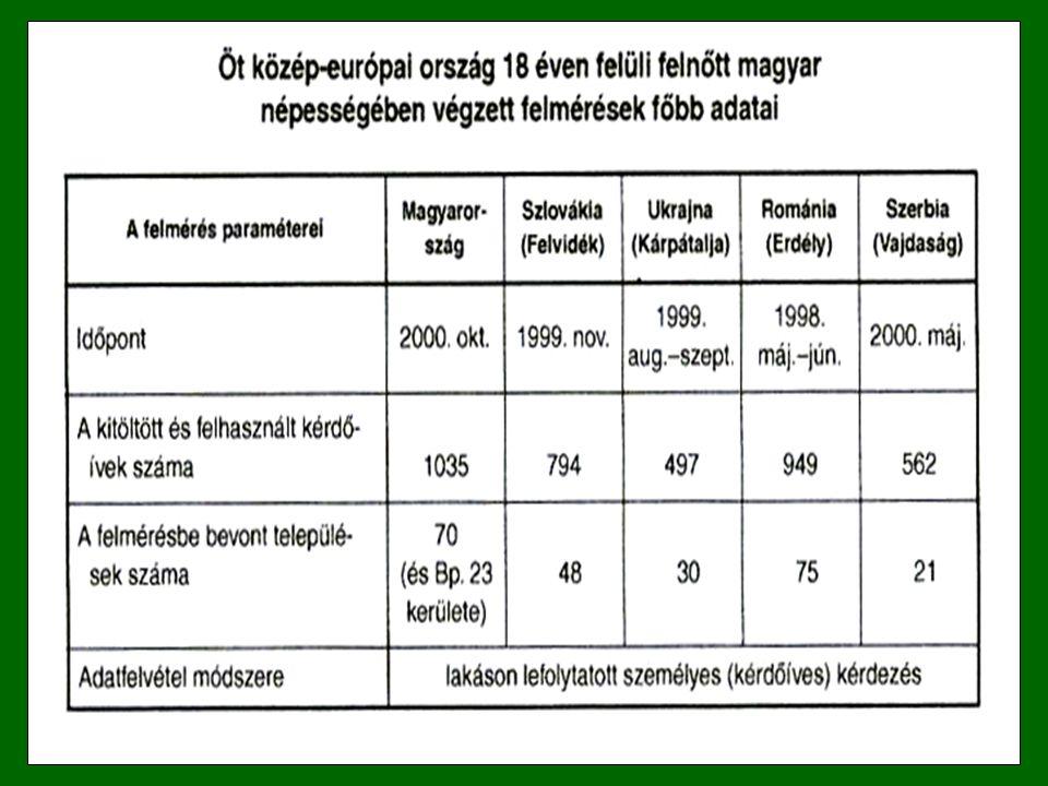 Magyarország (2000)Szlovákia (1999)Kárpátalja (1999)Erdély (1998)Vajdaság (2000)Horvátország (1997) Hitler (9,6)Hitler (37,5)Sztálin (30,2)Hitler (17,1)Hitler (33,8)Hitler (28,6) Rákosi (8,4)Sztálin (17,2)Hitler (22,9)Ceauşescu (13,1)Sztálin (15,5)Miloševič (25,2) Horthy (5,5)Mečiar (7,2)Miloševič (5,6)Sztálin (8,4)Miloševič (12,4)Sztálin (11,8) Szálasi (4,1)Beneš (3,1)Lenin (5,4)Funar (5,8)Šešelj (5,5)Mussolini (4,2) Kádár J.