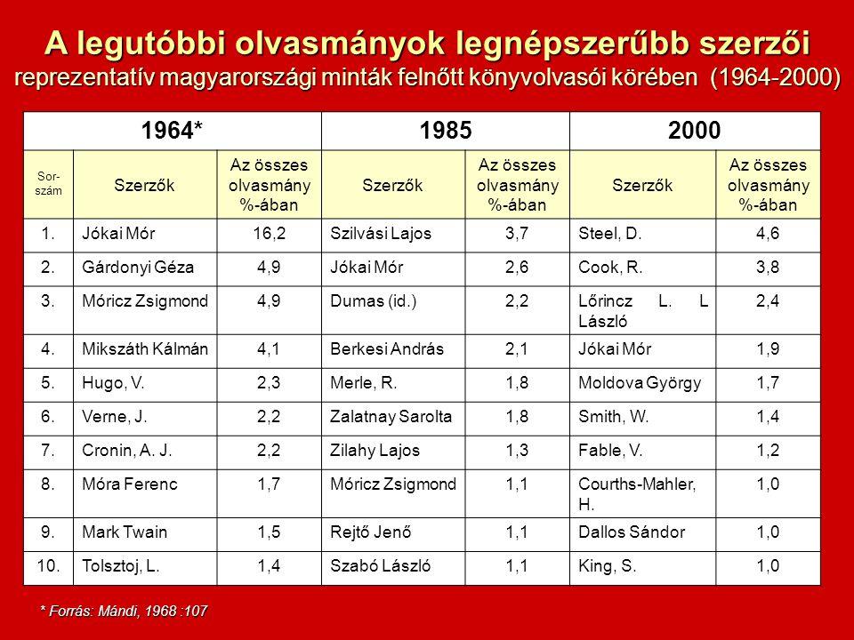1964*19852000 Sor- szám Szerzők Az összes olvasmány %-ában Szerzők Az összes olvasmány %-ában Szerzők Az összes olvasmány %-ában 1.Jókai Mór16,2Szilvási Lajos3,7Steel, D.4,6 2.Gárdonyi Géza4,9Jókai Mór2,6Cook, R.3,8 3.Móricz Zsigmond4,9Dumas (id.)2,2Lőrincz L.