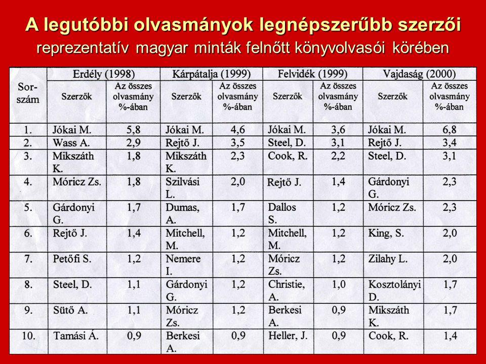 A legutóbbi olvasmányok legnépszerűbb szerzői reprezentatív magyar minták felnőtt könyvolvasói körében