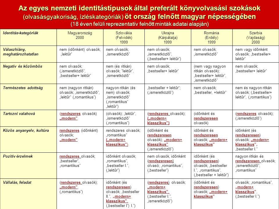 """Identitás-kategóriákMagyarország 2000 Szlovákia (Felvidék) 1999 Ukrajna (Kárpátalja) 1999 Románia (Erdély) 1999 Szerbia (Vajdaság) 2000 Válaszhiány, meghatározhatatlan nem (időnként) olvasók; """"lektűr nem olvasók; """"ismeretközlő nem olvasók; """"ismeretközlő , (""""bestseller+ lektűr ) nem olvasók; """"ismeretközlő nem vagy időnként olvasók; """"bestseller+ lektűr Negatív és közömbösnem olvasók; (""""ismeretközlő , """"bestseller+ lektűr nem (és ritkán) olvasók; lektűr , """"ismeretközlő nem olvasók; """"bestseller+ lektűr (nem vagy nagyon ritkán olvasók); """"bestseller+ lektűr , """"ismeretközlő nem olvasók; """"bestseller+ lektűr Természetes adottságnem (nagyon ritkán) olvasók; """"ismeretközlő , """"lektűr (""""romantikus ) nagyon ritkán (és nem) olvasók; """"ismeretközlő (""""romantikus """"lektűr ) """"bestseller + lektűr ; (""""ismeretközlő ) nem olvasók; """"bestseller, +lektűr nem és nagyon ritkán olvasók; (""""bestseller+ lektűr , (""""romantikus ) Tartozni valahová(rendszeres olvasók) """"modern (olvasók); """"lektűr , """"ismeretközlő (""""romantikus ) (rendszeres olvasók); (""""modern+ klasszikus ) (időnként és rendszeresen olvasók) (rendszeres olvasók); (""""ismeretközlő ) Közös anyanyelv, kultúrarendszeres (időnként) olvasók; """"modern rendszeres olvasók; """"romantikus (""""modern+ klasszikus ) (időnként és rendszeresen olvasók); """"modern+ klasszikus (""""ismeretközlő ) időnként és rendszeresen olvasók; """"modern+ klasszikus időnként (és rendszeresen) olvasók; """"modern+ klasszikus , """"bestseller I. Pozitív érzelmekrendszeres olvasók; """"bestseller , """"romantikus időnként olvasók; """"romantikus , """"bestseller I. , (""""lektűr ) nem olvasók, időnként (rendszeresen) olvasó; """"romantikus , (""""bestseller ) időnként (és rendszeresen) olvasók; """"bestseller I. , """"romantikus , (""""bestseller + lektűr ) nagyon ritkán és rendszeresen olvasók; """"ismeretközlő , """"romantikus Vállalás, feladat(rendszeres olvasók); """"modern , (""""romantikus ) időnként (és rendszeresen) olvasók; """"bestseller II. , """"modern+ klasszikus , (""""bestseller I ) I. ) (rendszeres) olvasók; """"modern+ klasszikus , ("""""""