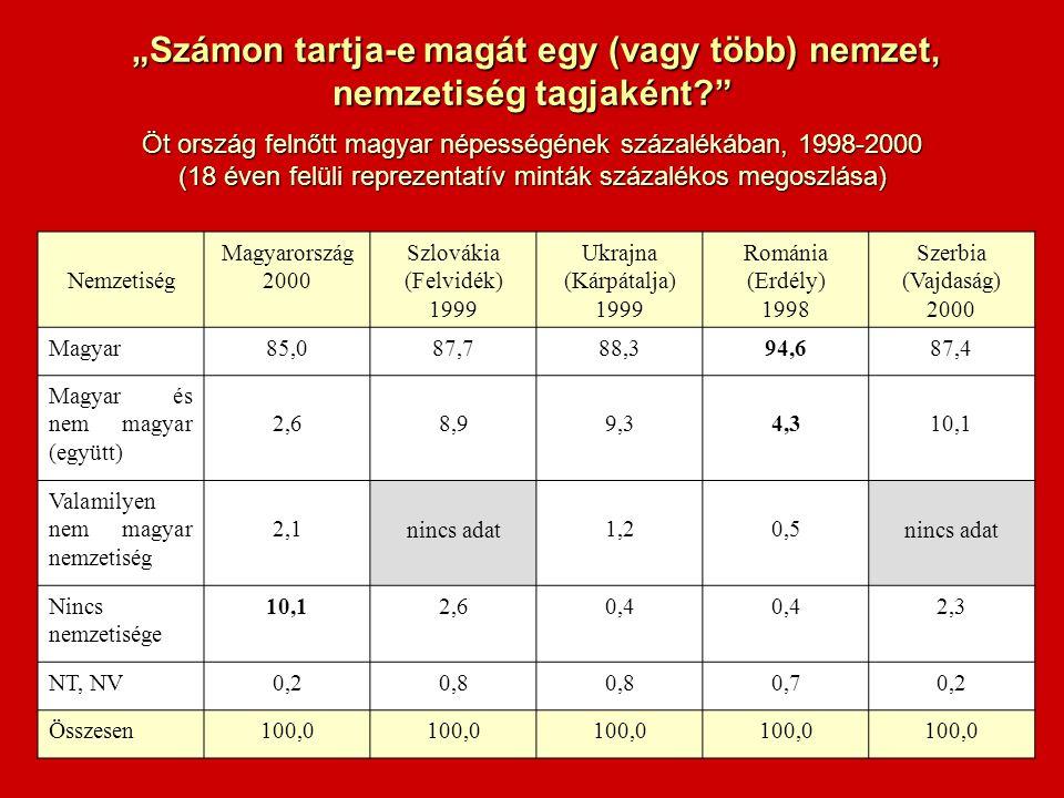 """Nemzetiség Magyarország 2000 Szlovákia (Felvidék) 1999 Ukrajna (Kárpátalja) 1999 Románia (Erdély) 1998 Szerbia (Vajdaság) 2000 Magyar85,087,788,394,687,4 Magyar és nem magyar (együtt) 2,68,99,34,310,1 Valamilyen nem magyar nemzetiség 2,1 nincs adat 1,20,5 nincs adat Nincs nemzetisége 10,12,60,4 2,3 NT, NV0,20,8 0,70,2 Összesen100,0 """"Számon tartja-e magát egy (vagy több) nemzet, """"Számon tartja-e magát egy (vagy több) nemzet, nemzetiség tagjaként? Öt ország felnőtt magyar népességének százalékában, 1998-2000 (18 éven felüli reprezentatív minták százalékos megoszlása)"""