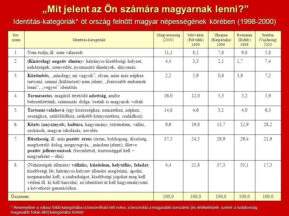 Sor- számIdentitás-kategóriák Magyarország (2000) Szlovákia (Felvidék) 1999 Ukrajna (Kárpátalja) 1999 Románia (Erdély) 1998 Szerbia (Vajdaság) 2000 1.Nem tudja, ill.
