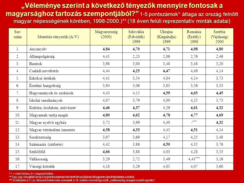 """Sor- számIdentitás-tényezők (A-V) Magyarország (2000) Szlovákia (Felvidék) 1999 Ukrajna (Kárpátalja) 1999 Románia (Erdély) 1998 Szerbia (Vajdaság) 2000 1.Anyanyelv4,844,704,714,984,80 2.Állampolgárság4,412,232,062,762,46 3.Barátok3,983,003,48 3,20 4.Családi neveltetés4,444,254,474,494,14 5.Erkölcsi értékek4,413,544,044,143,73 6.Érzelmi hangoltság3,943,063,833,563,33 7.Hagyományok és szokások4,434,154,594,654,45 8.Iskolai tanulmányok4,073,794,004,253,73 9.Kultúra, irodalom, művészet4,464,374,294,614,32 10.Magyarnak tartja magát4,804,624,784,774,69 11.Magyar nyelvű egyház3,723,994,40- *** 4,32 12.Magyar történelem ismerete4,584,334,454,514,14 13.Sorsközösség3,973,694,174,253,48 14.Származás (születés)4,423,864,504,353,76 15.Szülőföld4,663,884,034,283,53 16.Vallásosság3,292,723,494,43 *** 3,16 17.Vérségi kötelék4,183,294,054,073,60 """"Véleménye szerint a következő tényezők mennyire fontosak a magyarsághoz tartozás szempontjából? 1-5 pontszámok* átlaga az ország felnőtt magyar népességének körében, 1998-2000.)** (18 éven felüli reprezentatív minták adatai) * 1 = nem fontos, 5 = nagyon fontos ** Egy-egy vizsgálati terep 5 legfontosabbnak tekintett tényezőjének átlagpontszámát kövéren szedtük."""