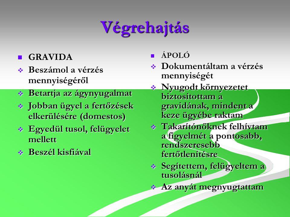 Végrehajtás GRAVIDA GRAVIDA  Beszámol a vérzés mennyiségéről  Betartja az ágynyugalmat  Jobban ügyel a fertőzések elkerülésére (domestos)  Egyedül
