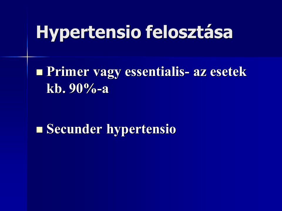 Hypertensio felosztása Primer vagy essentialis- az esetek kb. 90%-a Primer vagy essentialis- az esetek kb. 90%-a Secunder hypertensio Secunder hyperte