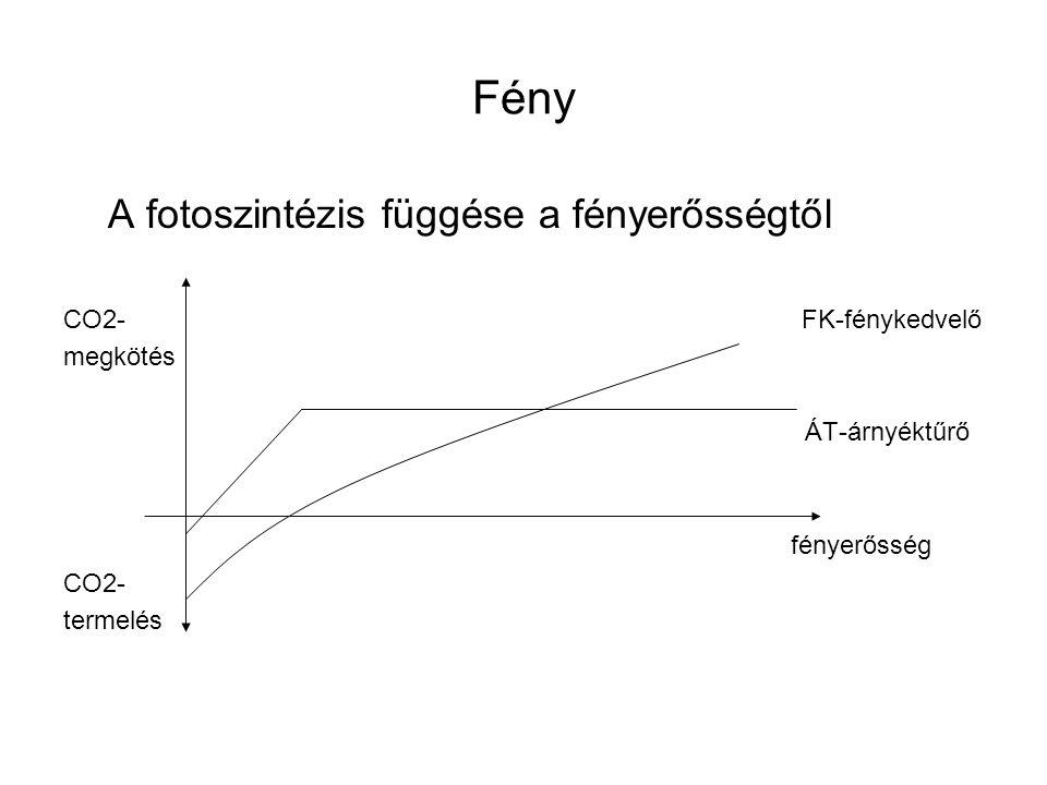Fény A fotoszintézis függése a fényerősségtől CO2- FK-fénykedvelő megkötés ÁT-árnyéktűrő fényerősség CO2- termelés