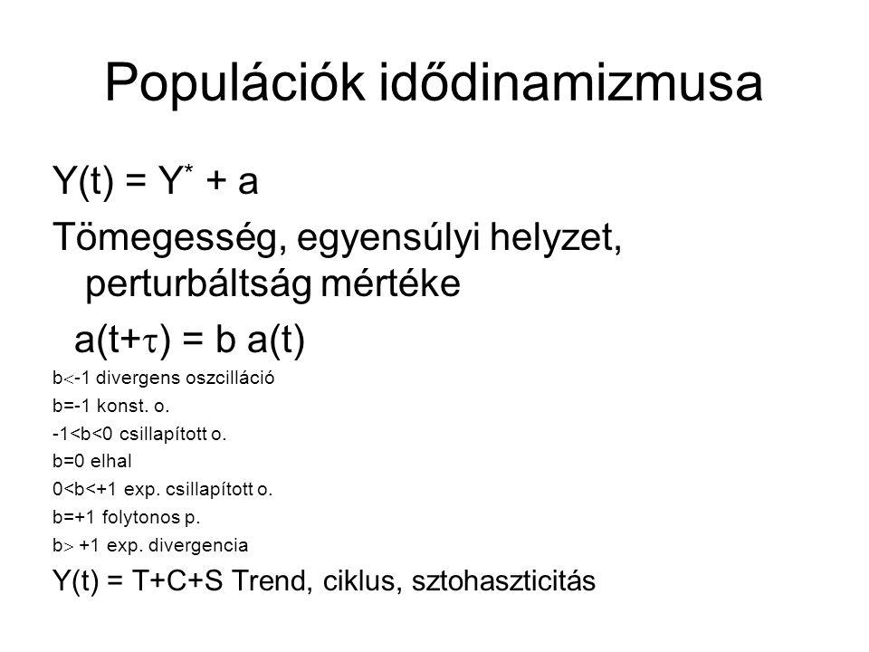 Populációk idődinamizmusa Y(t) = Y * + a Tömegesség, egyensúlyi helyzet, perturbáltság mértéke a(t+  ) = b a(t) b  -1 divergens oszcilláció b=-1 kon