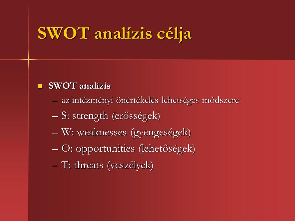 SWOT analízis célja SWOT analízis SWOT analízis –az intézményi önértékelés lehetséges módszere –S: strength (erősségek) –W: weaknesses (gyengeségek) –O: opportunities (lehetőségek) –T: threats (veszélyek)