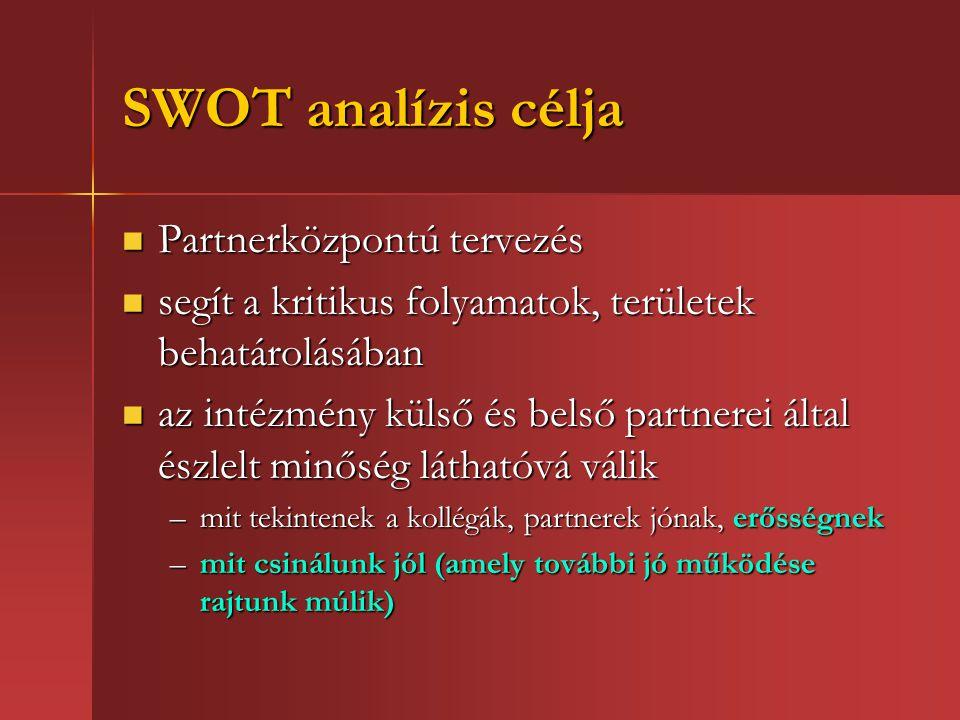 SWOT analízis célja Partnerközpontú tervezés Partnerközpontú tervezés segít a kritikus folyamatok, területek behatárolásában segít a kritikus folyamatok, területek behatárolásában az intézmény külső és belső partnerei által észlelt minőség láthatóvá válik az intézmény külső és belső partnerei által észlelt minőség láthatóvá válik –mit tekintenek a kollégák, partnerek jónak, erősségnek –mit csinálunk jól (amely további jó működése rajtunk múlik)