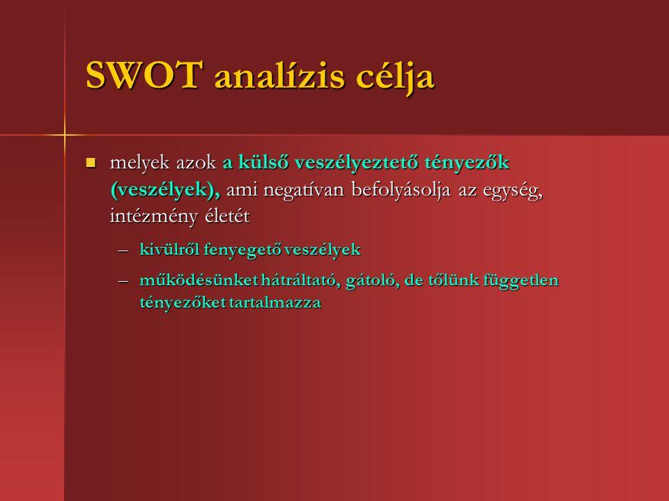 SWOT analízis célja melyek azok a külső veszélyeztető tényezők (veszélyek), ami negatívan befolyásolja az egység, intézmény életét melyek azok a külső veszélyeztető tényezők (veszélyek), ami negatívan befolyásolja az egység, intézmény életét –kivülről fenyegető veszélyek –működésünket hátráltató, gátoló, de tőlünk független tényezőket tartalmazza