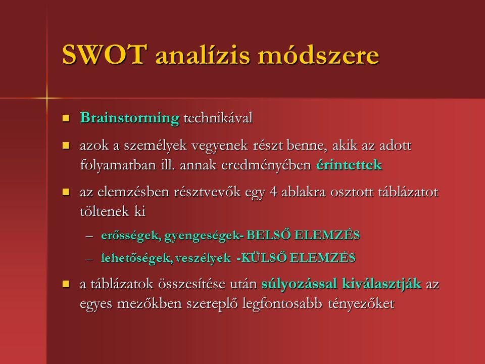 SWOT analízis módszere Brainstorming technikával Brainstorming technikával azok a személyek vegyenek részt benne, akik az adott folyamatban ill.