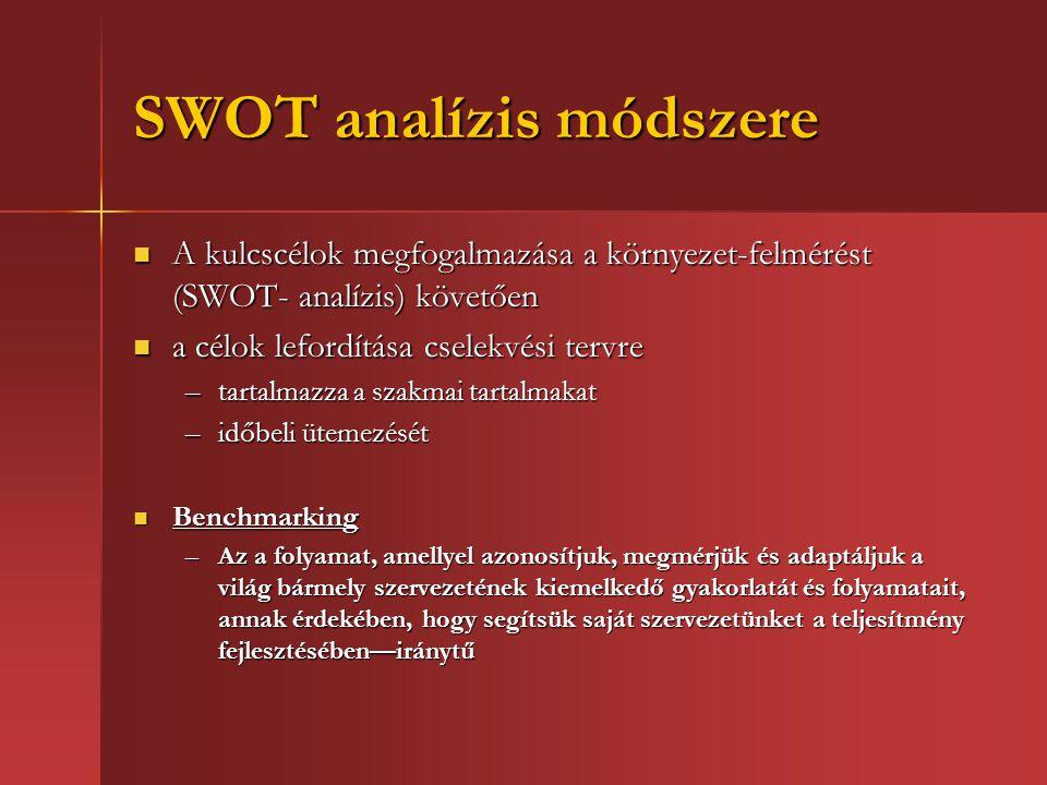 SWOT analízis módszere A kulcscélok megfogalmazása a környezet-felmérést (SWOT- analízis) követően A kulcscélok megfogalmazása a környezet-felmérést (SWOT- analízis) követően a célok lefordítása cselekvési tervre a célok lefordítása cselekvési tervre –tartalmazza a szakmai tartalmakat –időbeli ütemezését Benchmarking Benchmarking –Az a folyamat, amellyel azonosítjuk, megmérjük és adaptáljuk a világ bármely szervezetének kiemelkedő gyakorlatát és folyamatait, annak érdekében, hogy segítsük saját szervezetünket a teljesítmény fejlesztésében—iránytű