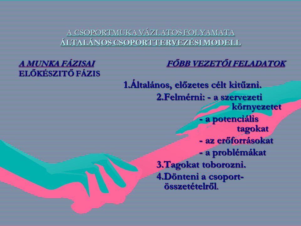 5.A tagokat orientálni a csoportra.6.Szerződést kötni a tagokkal.