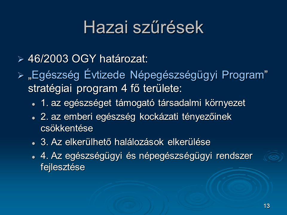 """13 Hazai szűrések  46/2003 OGY határozat:  """"Egészség Évtizede Népegészségügyi Program"""" stratégiai program 4 fő területe: 1. az egészséget támogató t"""