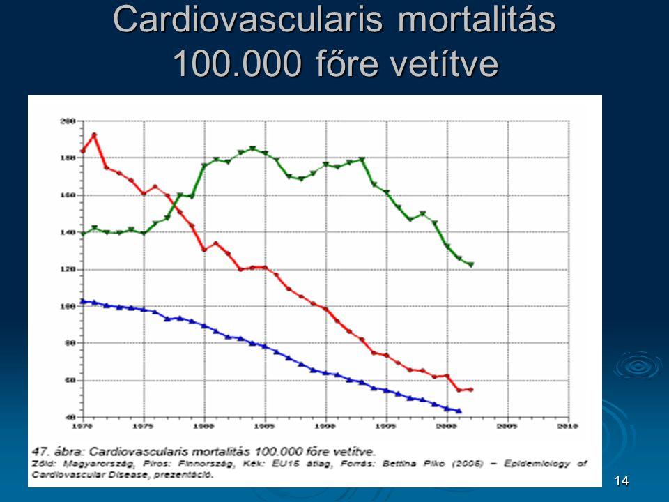 14 Cardiovascularis mortalitás 100.000 főre vetítve