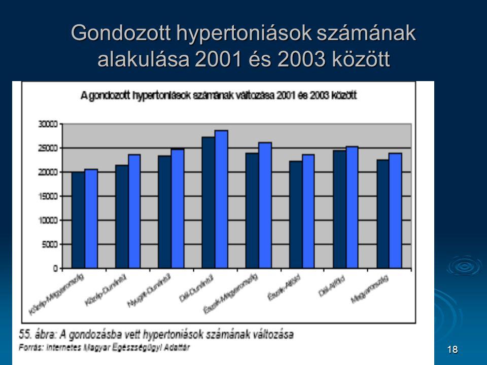 18 Gondozott hypertoniások számának alakulása 2001 és 2003 között