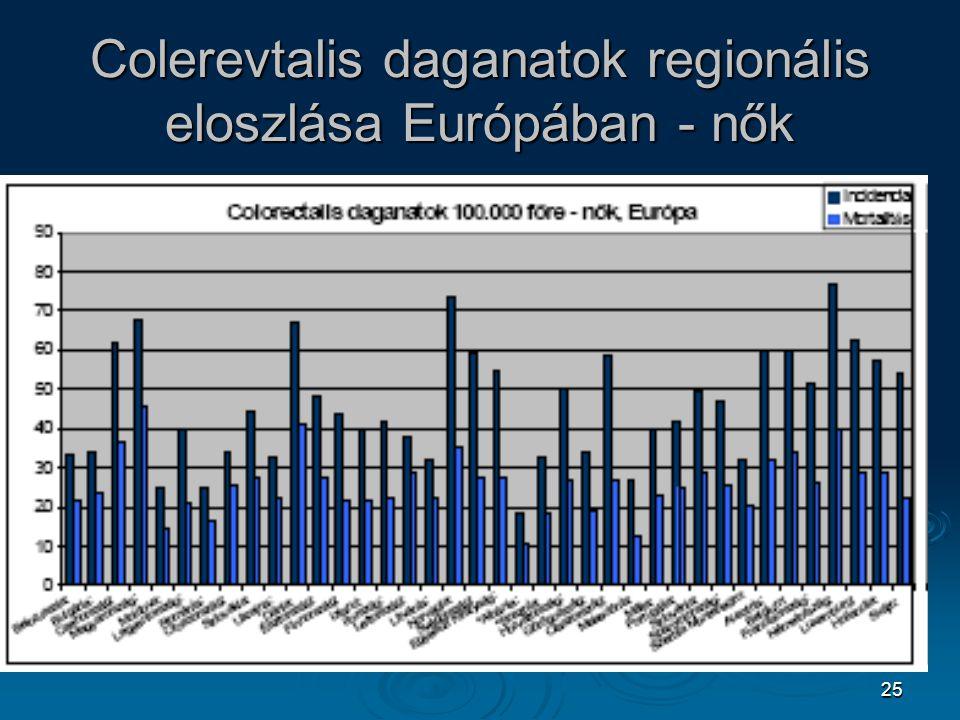 25 Colerevtalis daganatok regionális eloszlása Európában - nők