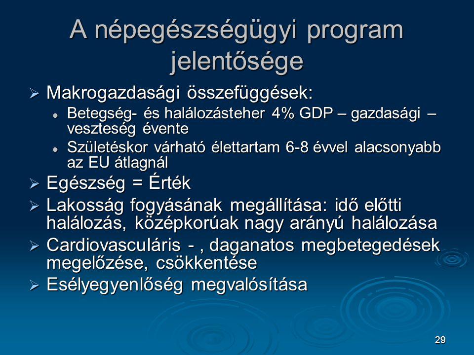 29 A népegészségügyi program jelentősége  Makrogazdasági összefüggések: Betegség- és halálozásteher 4% GDP – gazdasági – veszteség évente Betegség- é