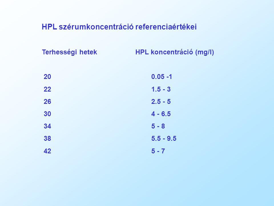 HPL szérumkoncentráció referenciaértékei Terhességi hetek HPL koncentráció (mg/l) 200.05 -1 221.5 - 3 262.5 - 5 304 - 6.5 345 - 8 385.5 - 9.5 425 - 7