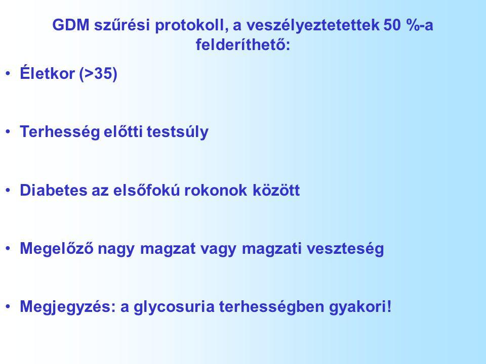 GDM szűrési protokoll, a veszélyeztetettek 50 %-a felderíthető: Életkor (>35) Terhesség előtti testsúly Diabetes az elsőfokú rokonok között Megelőző n