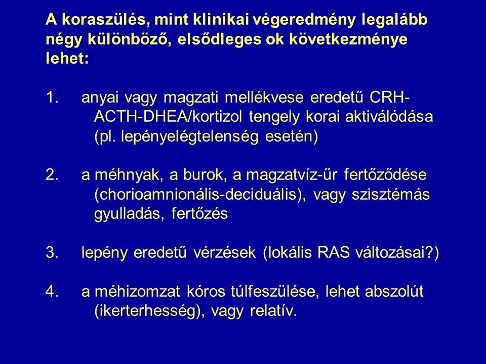A koraszülés, mint klinikai végeredmény legalább négy különböző, elsődleges ok következménye lehet: 1. anyai vagy magzati mellékvese eredetű CRH- ACTH