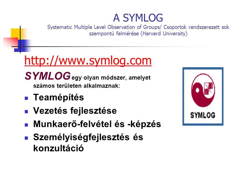 A SYMLOG Systematic Multiple Level Observation of Groups/ Csoportok rendszerezett sok szempontú felmérése (Harvard University) http://www.symlog.com SYMLOG egy olyan módszer, amelyet számos területen alkalmaznak: Teamépítés Vezetés fejlesztése Munkaerő-felvétel és -képzés Személyiségfejlesztés és konzultáció