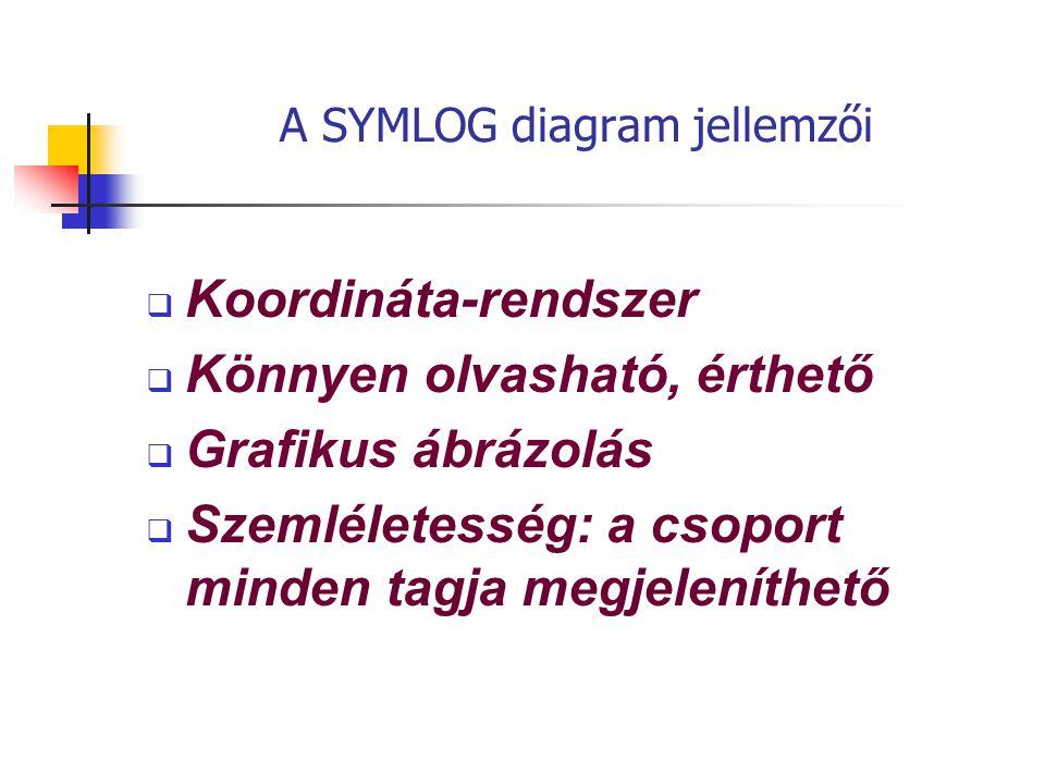 A SYMLOG diagram jellemzői  Koordináta-rendszer  Könnyen olvasható, érthető  Grafikus ábrázolás  Szemléletesség: a csoport minden tagja megjeleníthető