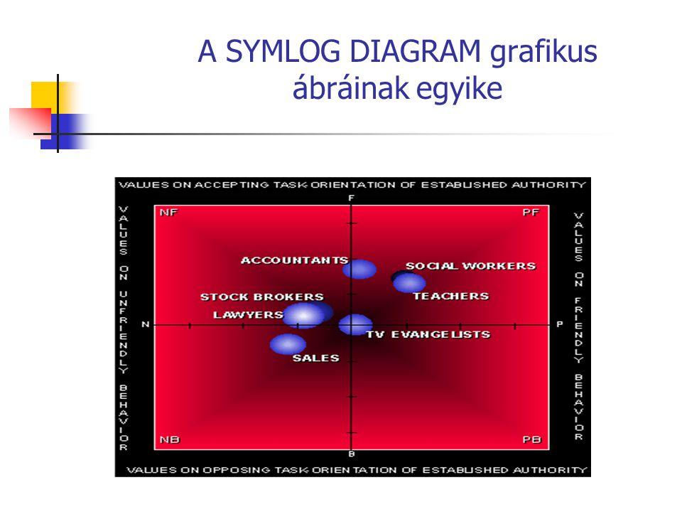 A SYMLOG DIAGRAM grafikus ábráinak egyike