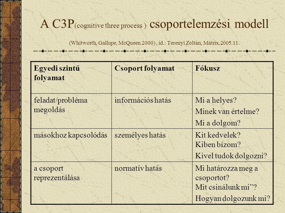 A C3P (cognitive three process ) csoportelemzési modell (Whitworth, Gallupe, McQueen 2000), id.: Terenyi Zoltán, Mátrix.2005.11. Egyedi szintű folyama