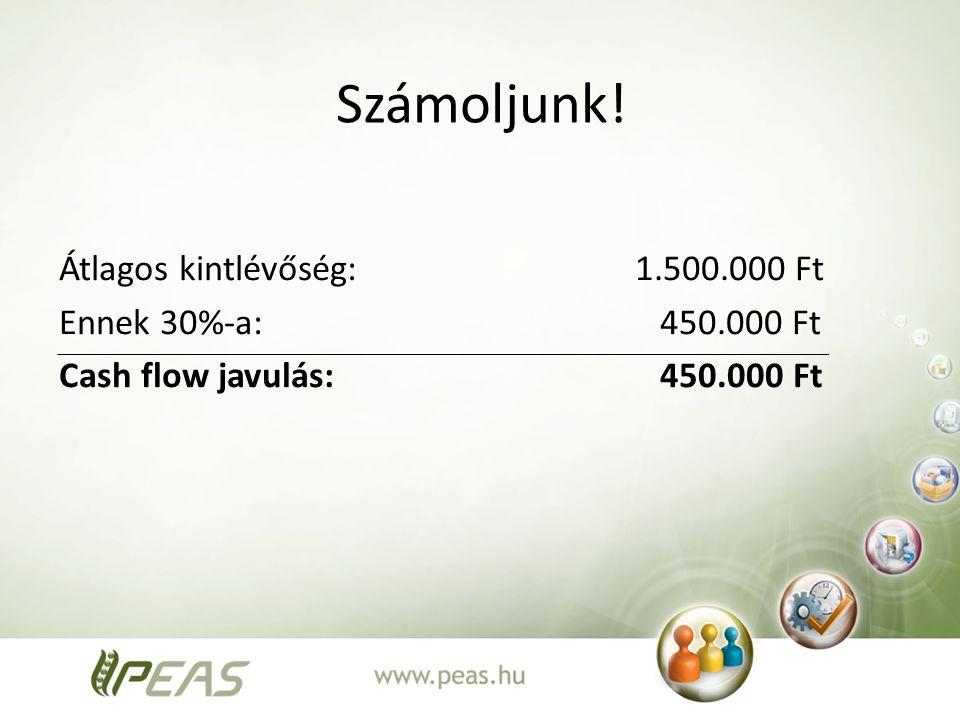 Számoljunk! Átlagos kintlévőség:1.500.000 Ft Ennek 30%-a: 450.000 Ft Cash flow javulás: 450.000 Ft