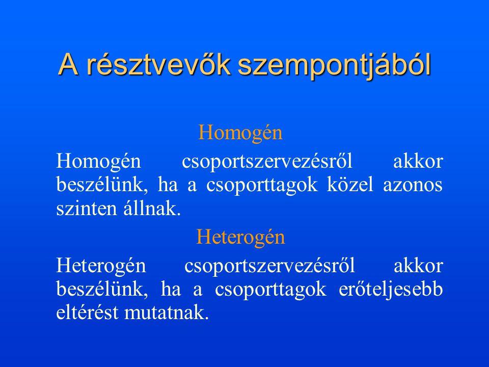 A résztvevők szempontjából Homogén Homogén csoportszervezésről akkor beszélünk, ha a csoporttagok közel azonos szinten állnak. Heterogén Heterogén cso