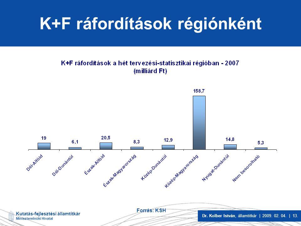Kutatás-fejlesztési államtitkár Miniszterelnöki Hivatal Dr. Kolber István, államtitkár | 2009. 02. 04. | 13. K+F ráfordítások régiónként Forrás: KSH