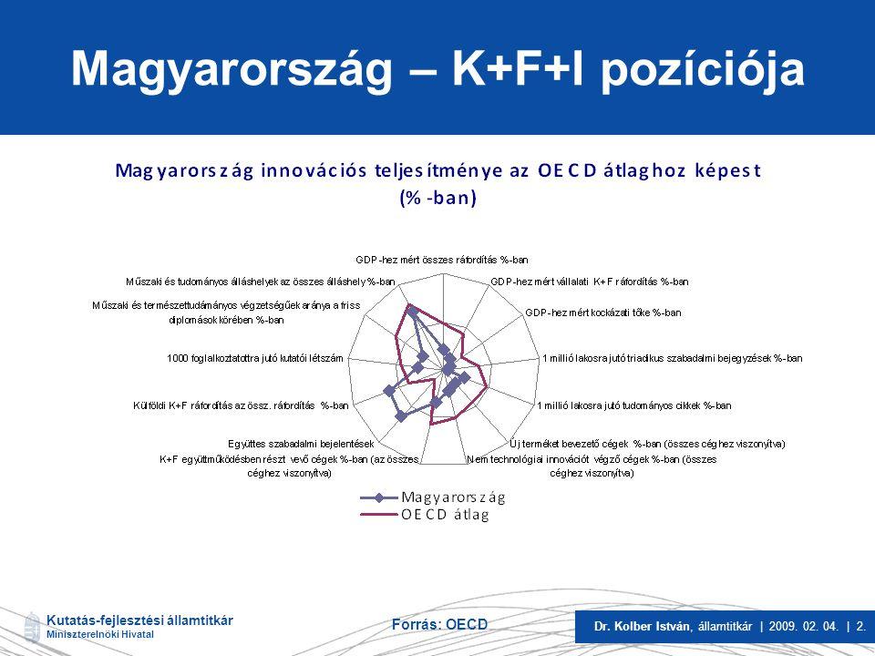 Kutatás-fejlesztési államtitkár Miniszterelnöki Hivatal Dr. Kolber István, államtitkár | 2009. 02. 04. | 2. Magyarország – K+F+I pozíciója Forrás: OEC