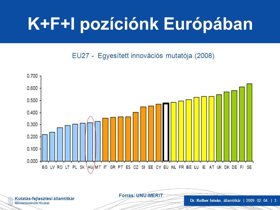 Kutatás-fejlesztési államtitkár Miniszterelnöki Hivatal Dr. Kolber István, államtitkár | 2009. 02. 04. | 3. K+F+I pozíciónk Európában Forrás: UNU-MERI
