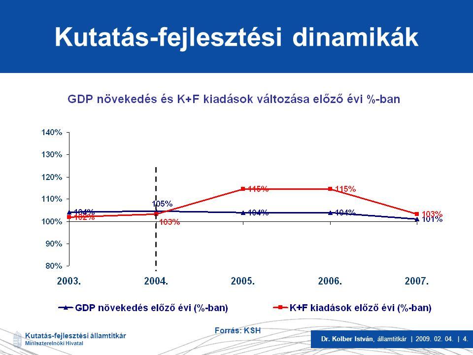 Kutatás-fejlesztési államtitkár Miniszterelnöki Hivatal Dr. Kolber István, államtitkár | 2009. 02. 04. | 4. Kutatás-fejlesztési dinamikák Forrás: KSH